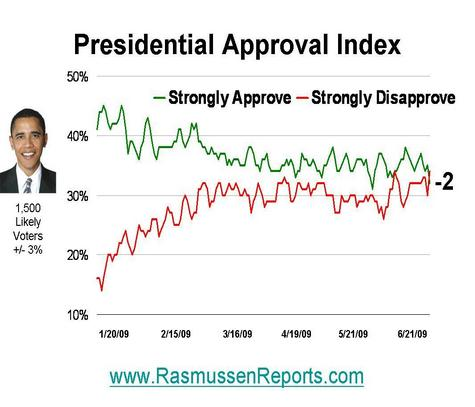 Obama_approval_index_20080621