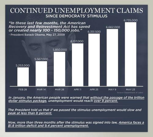 Unemployment obama