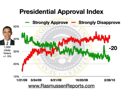 Obama_approval_index_february_26_2010