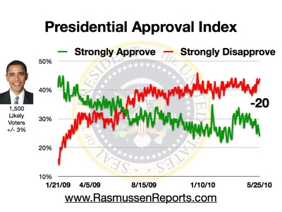Obama_approval_index_may_25_2010