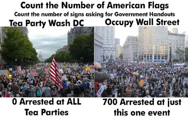 Occupy compare