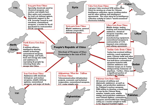 china arms terrorists